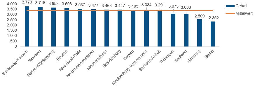 Notfallsanitäter Gehalt nach Bundesland