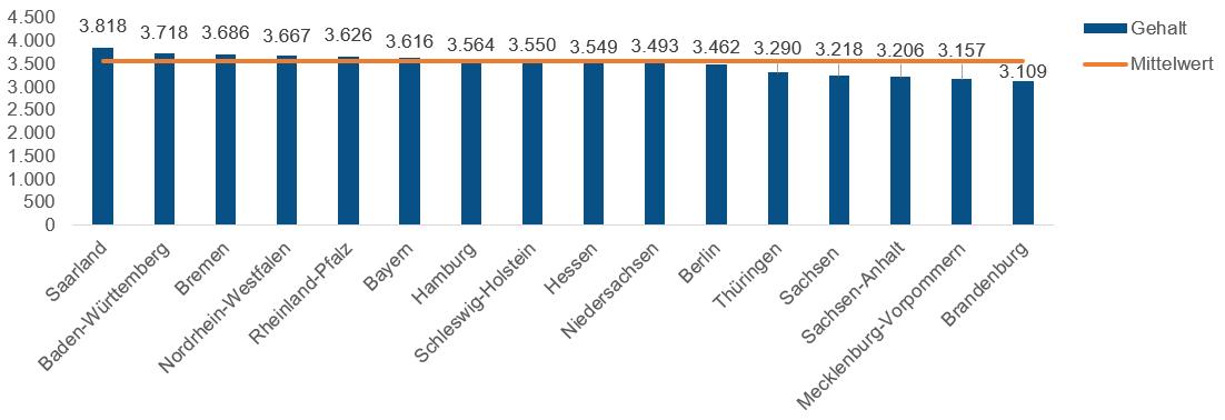 Pflegefachkraft Gehalt Nach Bundesland